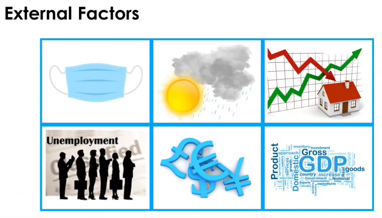 Image of External Factors to Market Fluctuation